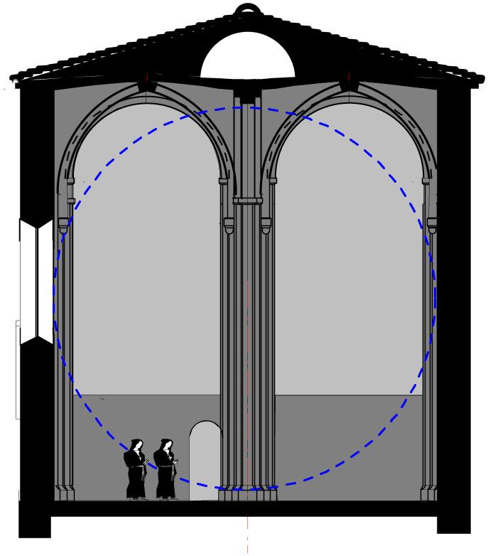 Coupe de transvers, église Saint-Michel