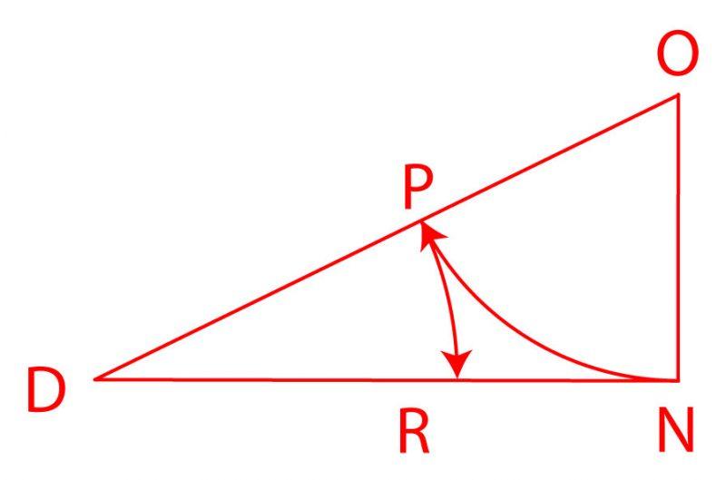 Triangle doré, schéma.